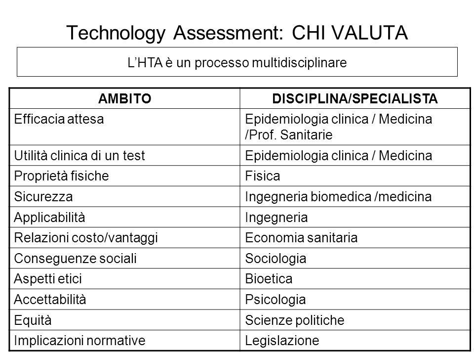 Technology Assessment: CHI VALUTA