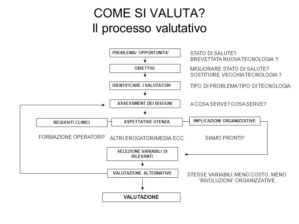 COME SI VALUTA Il processo valutativo