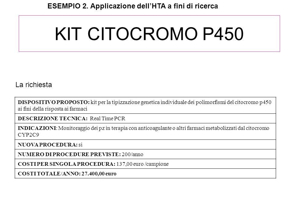 KIT CITOCROMO P450 ESEMPIO 2. Applicazione dell'HTA a fini di ricerca