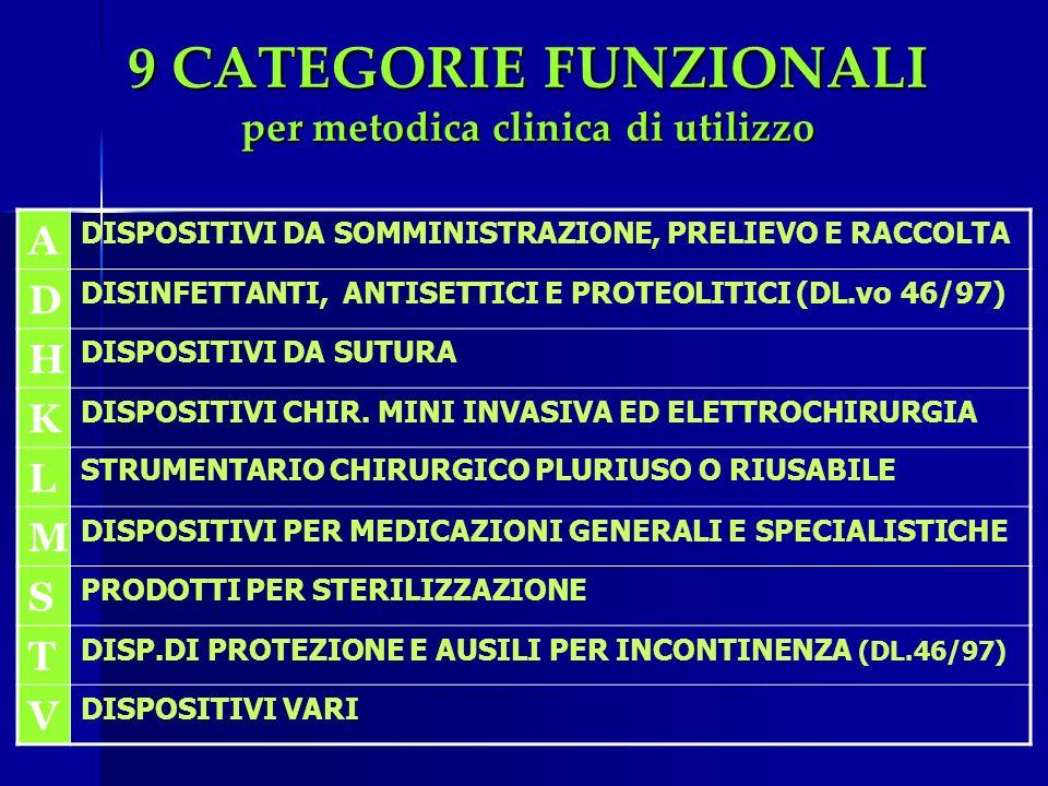9 CATEGORIE FUNZIONALI per metodica clinica di utilizzo