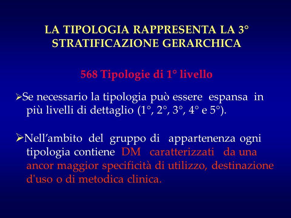 LA TIPOLOGIA RAPPRESENTA LA 3° STRATIFICAZIONE GERARCHICA