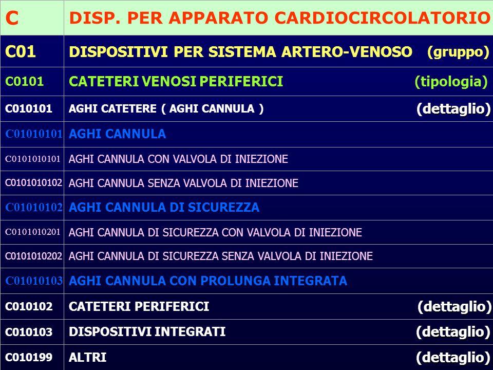 C DISP. PER APPARATO CARDIOCIRCOLATORIO C01