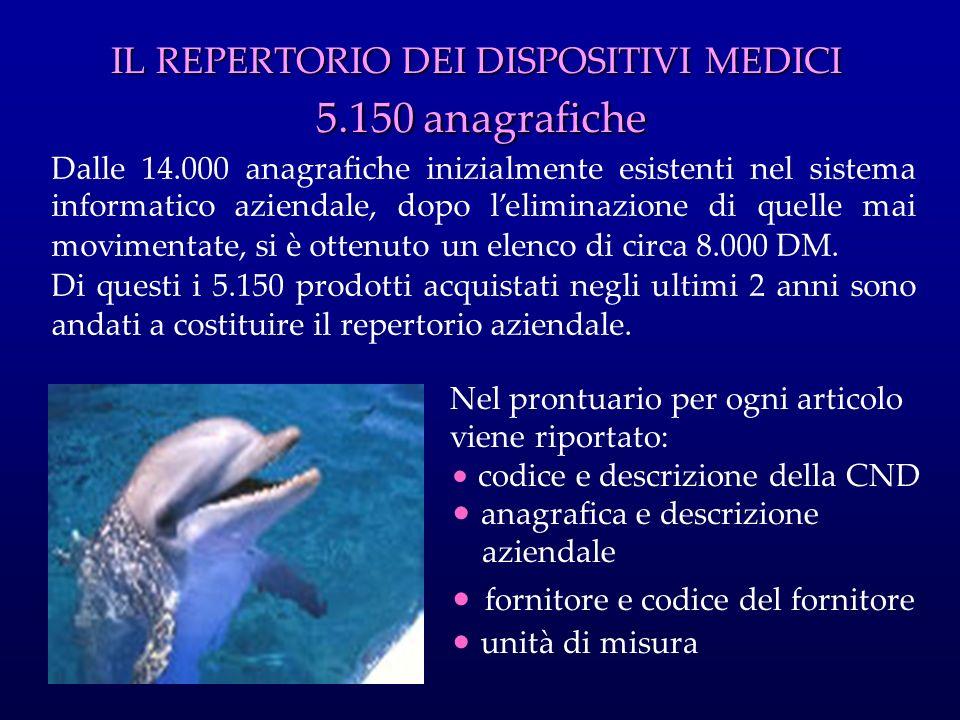 IL REPERTORIO DEI DISPOSITIVI MEDICI 5.150 anagrafiche