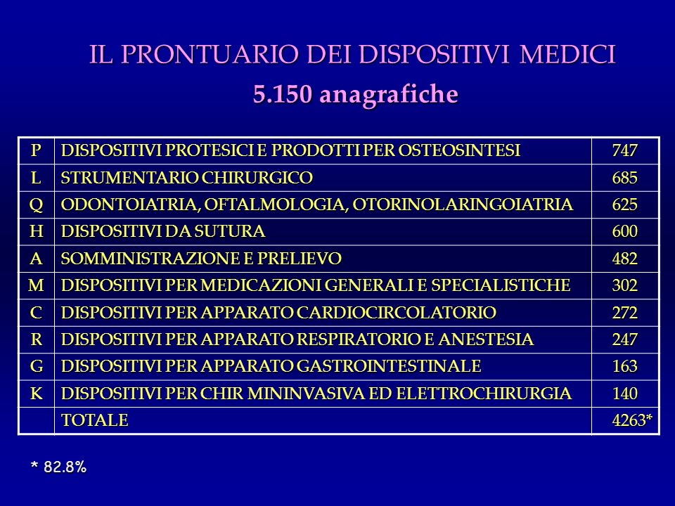 IL PRONTUARIO DEI DISPOSITIVI MEDICI 5.150 anagrafiche