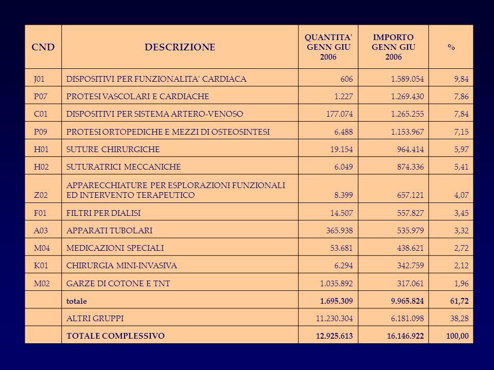 CND DESCRIZIONE QUANTITA GENN GIU 2006 IMPORTO GENN GIU 2006 % J01