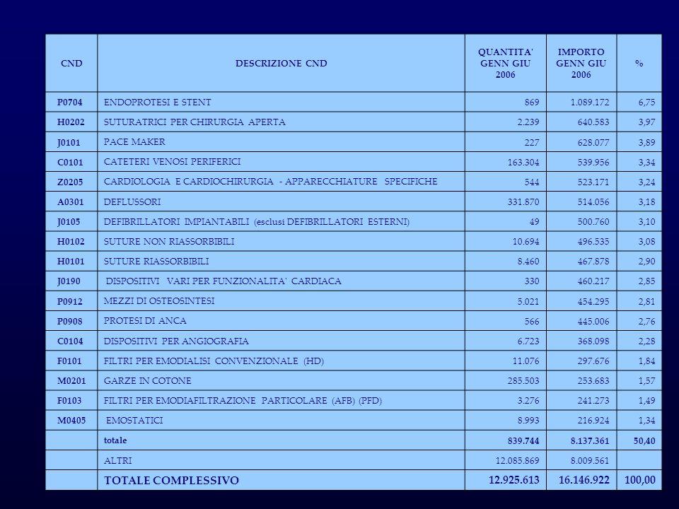 TOTALE COMPLESSIVO 12.925.613 16.146.922 100,00 CND DESCRIZIONE CND