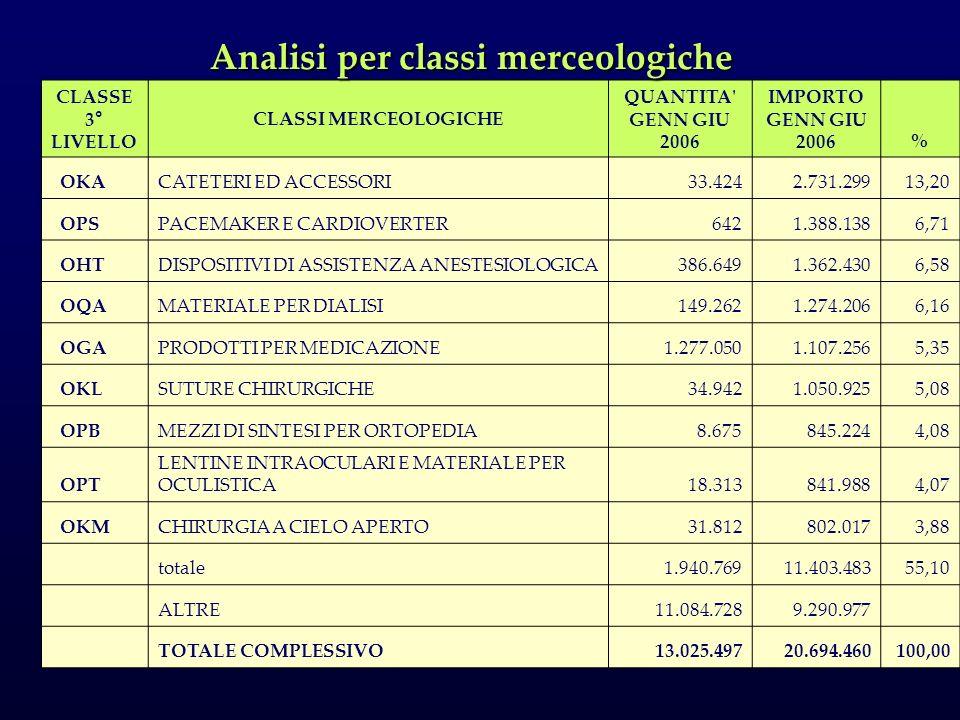 Analisi per classi merceologiche