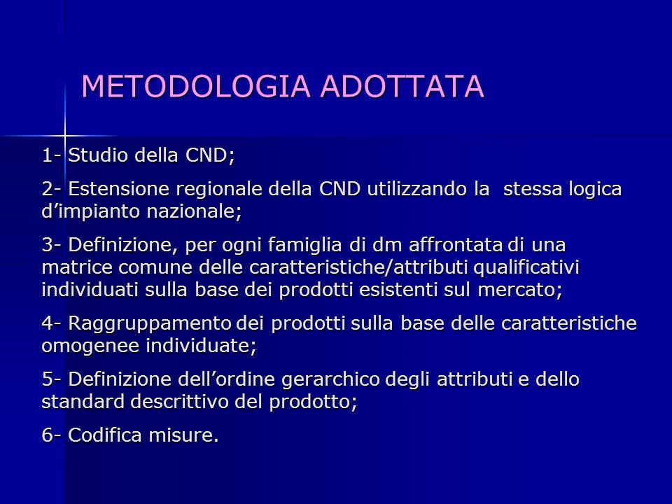 METODOLOGIA ADOTTATA 1- Studio della CND; 2- Estensione regionale della CND utilizzando la stessa logica d'impianto nazionale; 3- Definizione, per ogni famiglia di dm affrontata di una matrice comune delle caratteristiche/attributi qualificativi individuati sulla base dei prodotti esistenti sul mercato; 4- Raggruppamento dei prodotti sulla base delle caratteristiche omogenee individuate; 5- Definizione dell'ordine gerarchico degli attributi e dello standard descrittivo del prodotto; 6- Codifica misure.