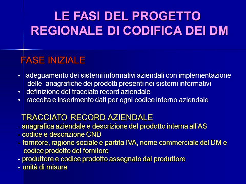 LE FASI DEL PROGETTO REGIONALE DI CODIFICA DEI DM