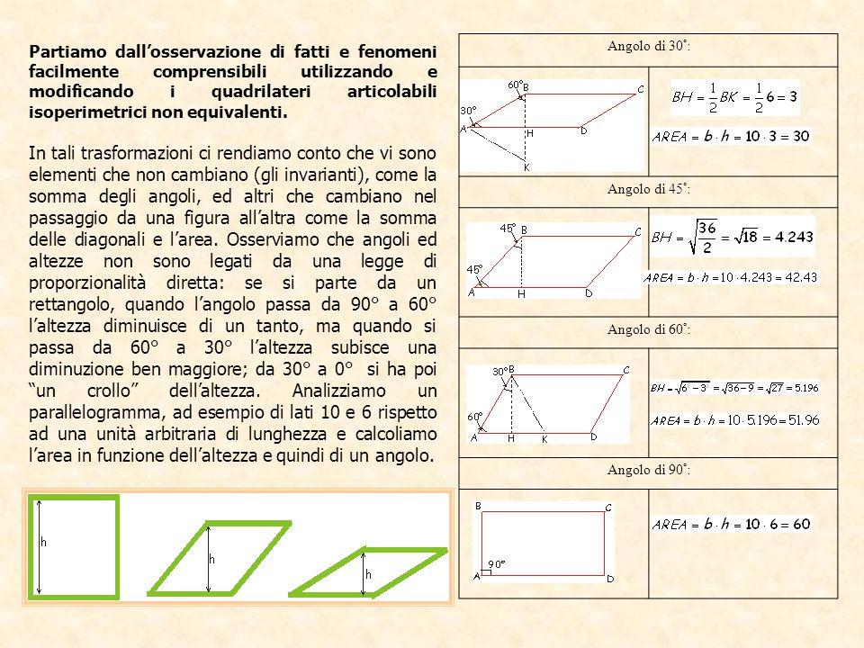 Partiamo dall'osservazione di fatti e fenomeni facilmente comprensibili utilizzando e modificando i quadrilateri articolabili isoperimetrici non equivalenti.