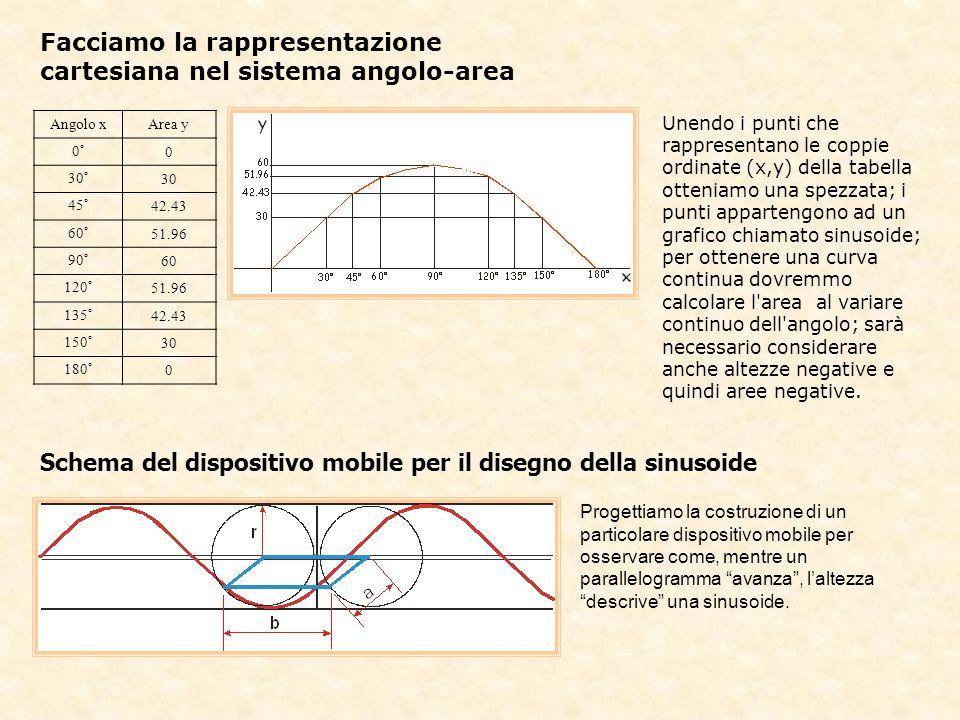Facciamo la rappresentazione cartesiana nel sistema angolo-area