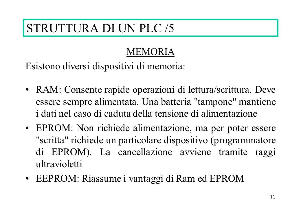 STRUTTURA DI UN PLC /5 MEMORIA