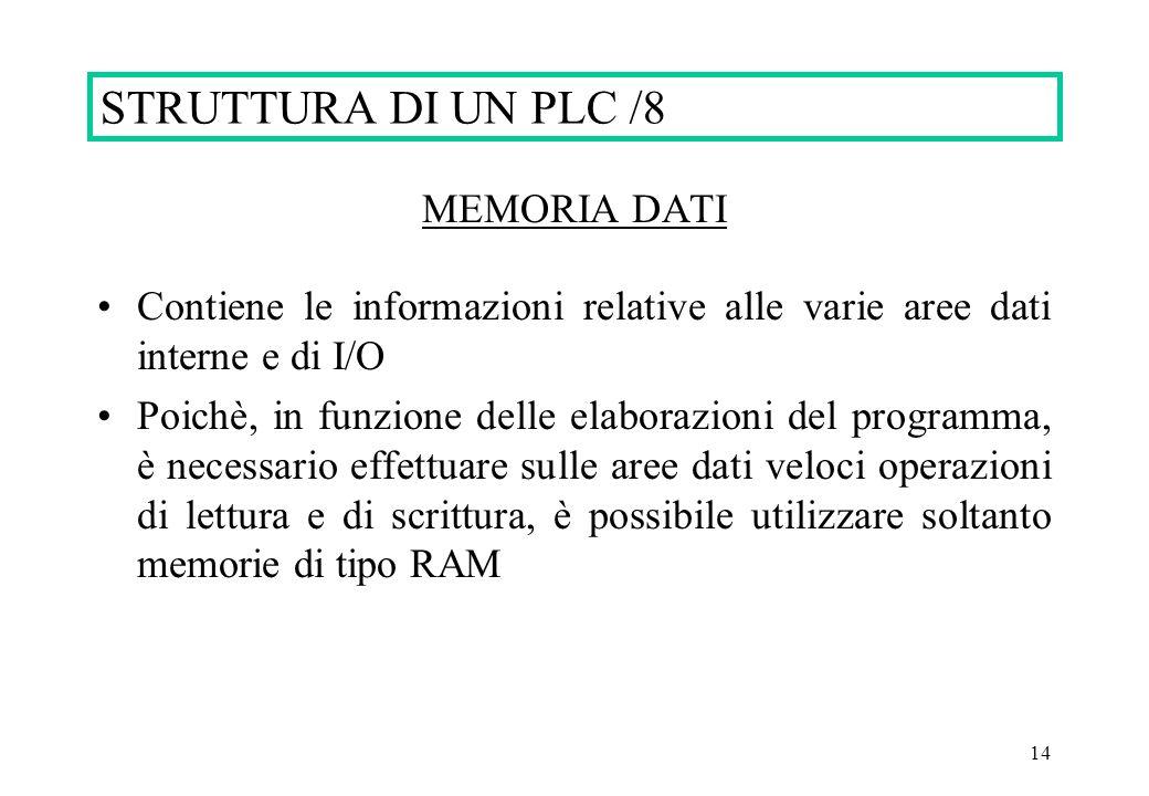 STRUTTURA DI UN PLC /8 MEMORIA DATI