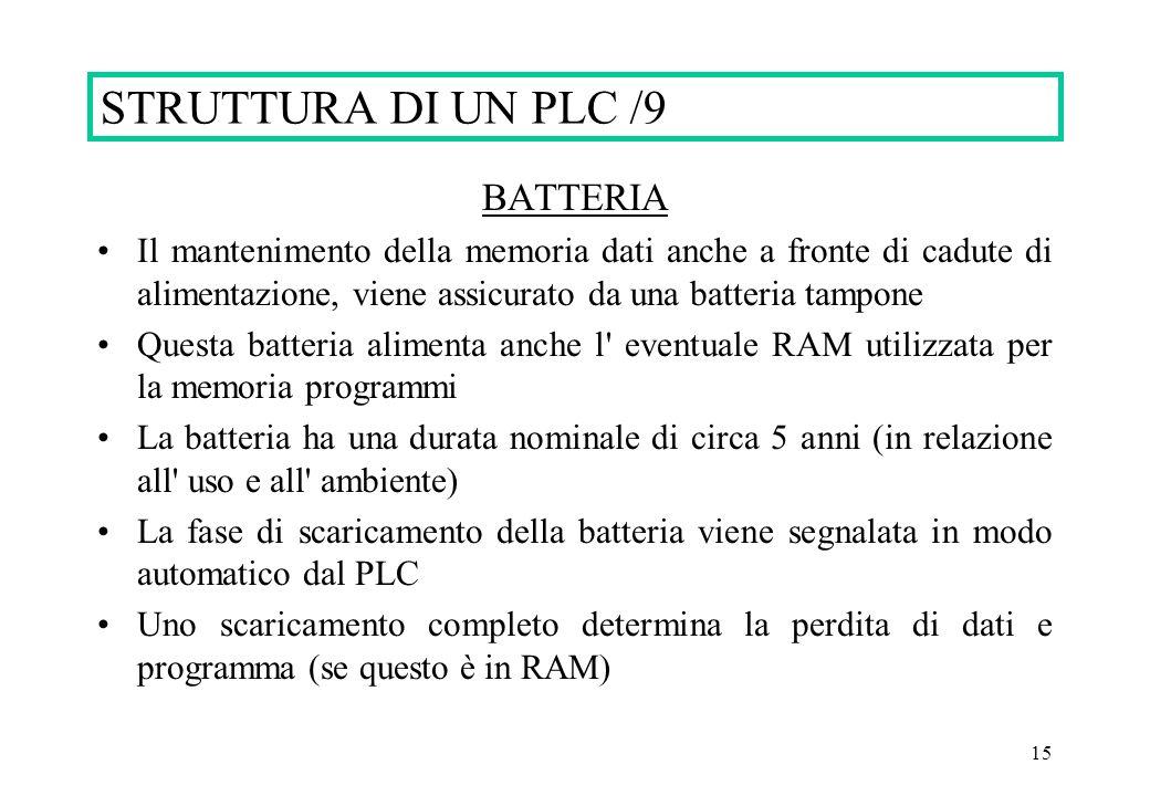 STRUTTURA DI UN PLC /9 BATTERIA