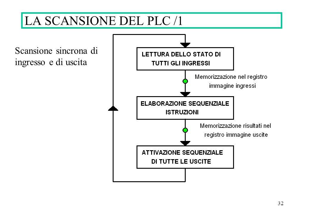 LA SCANSIONE DEL PLC /1 Scansione sincrona di ingresso e di uscita