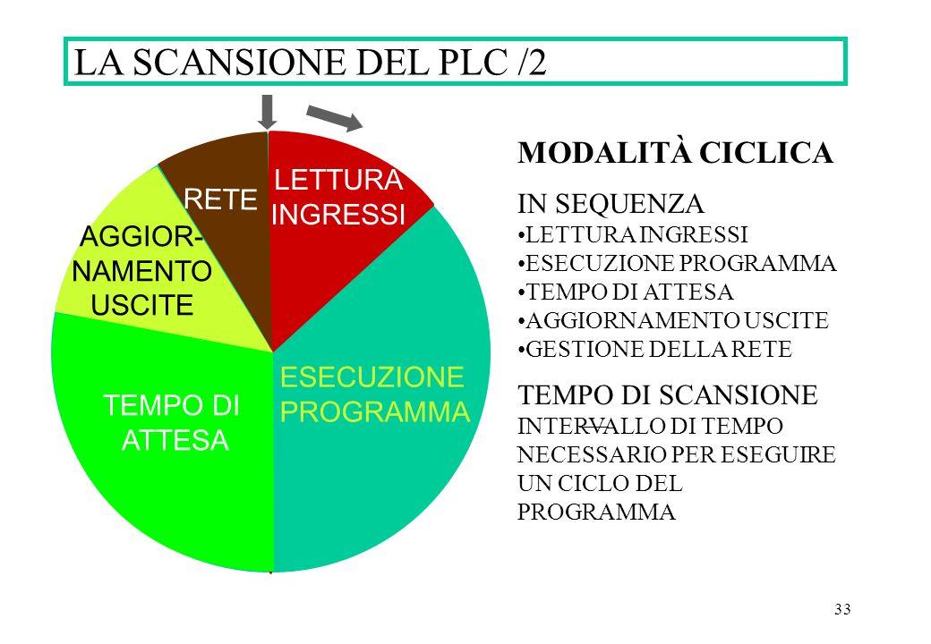 LA SCANSIONE DEL PLC /2 MODALITÀ CICLICA IN SEQUENZA LETTURA RETE