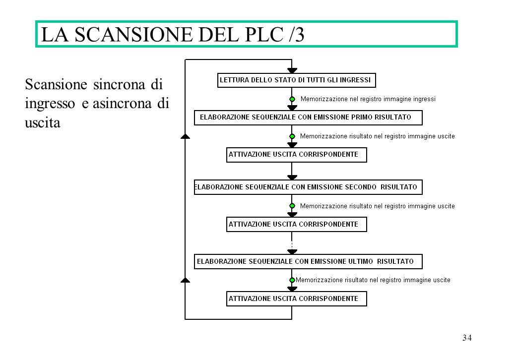 LA SCANSIONE DEL PLC /3 Scansione sincrona di ingresso e asincrona di uscita