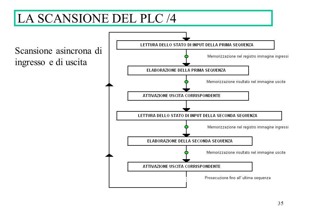 LA SCANSIONE DEL PLC /4 Scansione asincrona di ingresso e di uscita