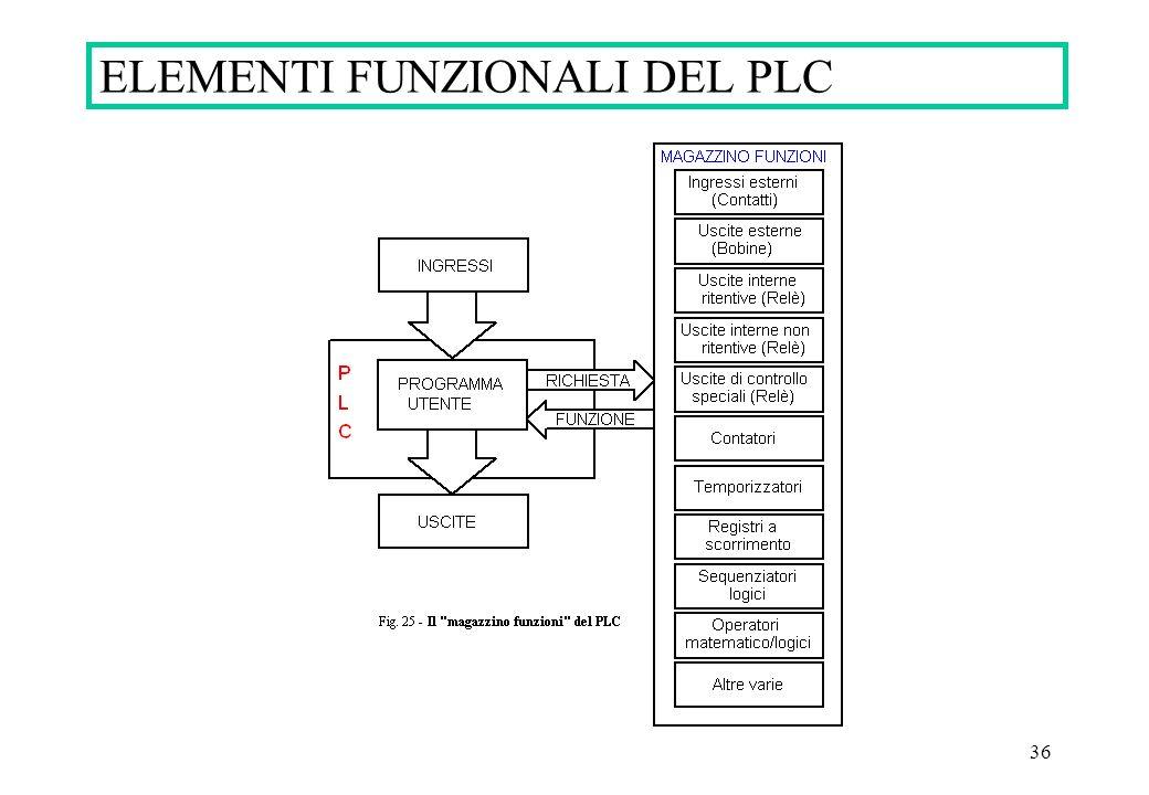 ELEMENTI FUNZIONALI DEL PLC