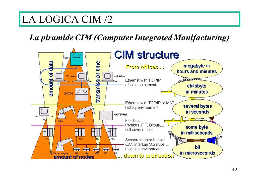 La piramide CIM (Computer Integrated Manifacturing)