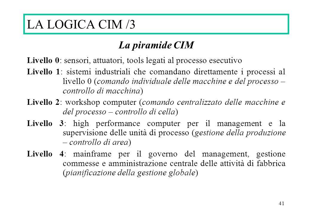 LA LOGICA CIM /3 La piramide CIM