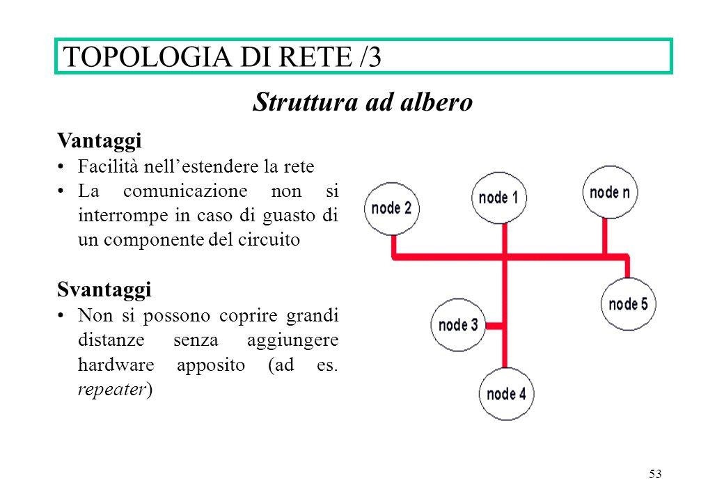 TOPOLOGIA DI RETE /3 Struttura ad albero Vantaggi Svantaggi
