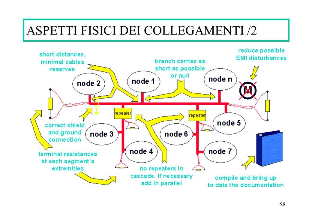 ASPETTI FISICI DEI COLLEGAMENTI /2