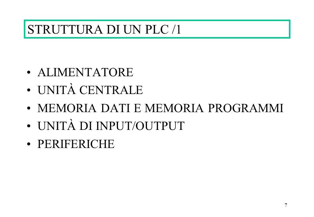 STRUTTURA DI UN PLC /1 ALIMENTATORE UNITÀ CENTRALE