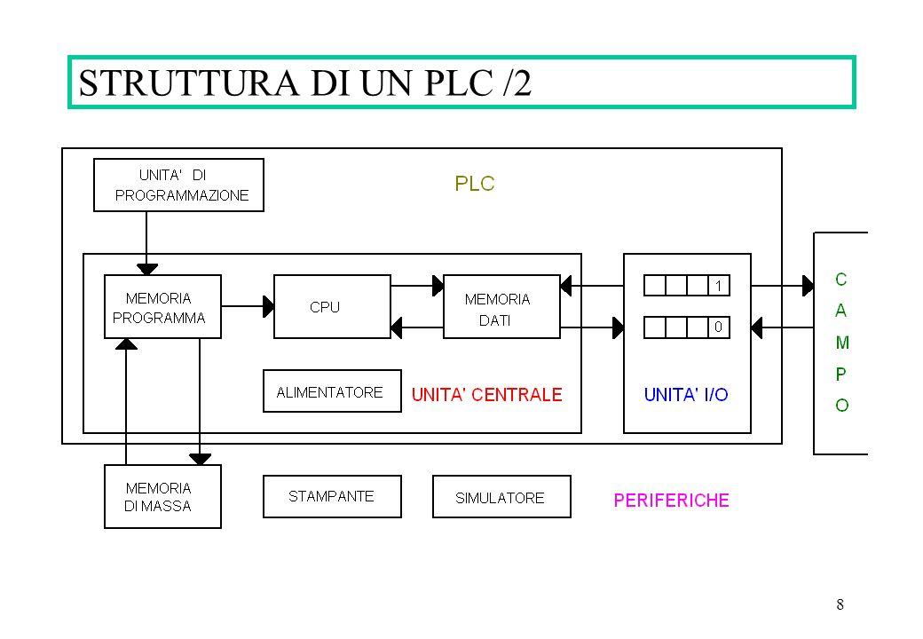 STRUTTURA DI UN PLC /2