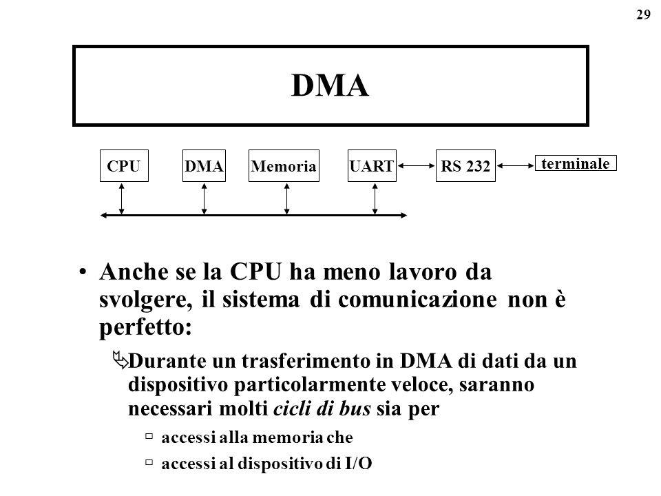 DMA Anche se la CPU ha meno lavoro da svolgere, il sistema di comunicazione non è perfetto: