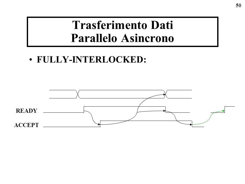 Trasferimento Dati Parallelo Asincrono