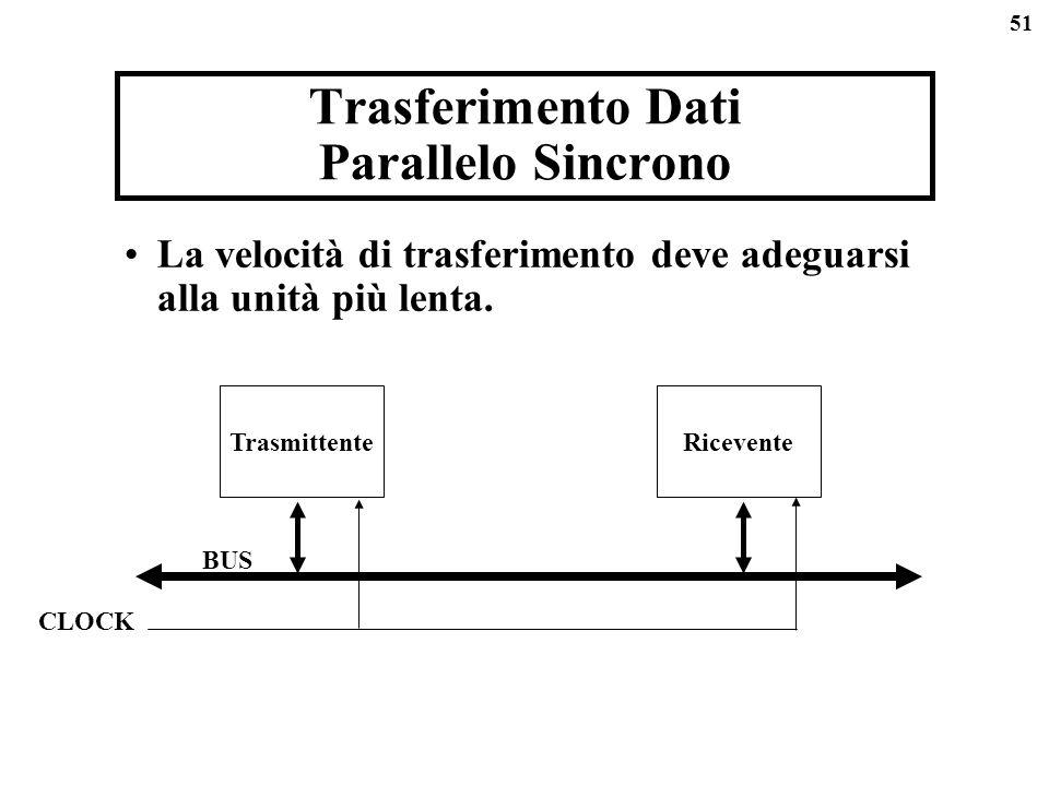 Trasferimento Dati Parallelo Sincrono