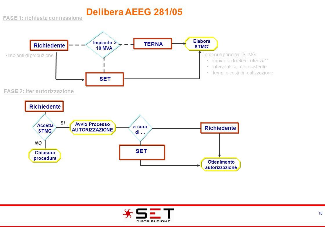 Delibera AEEG 281/05 FASE 3: progettazione e realizzazione