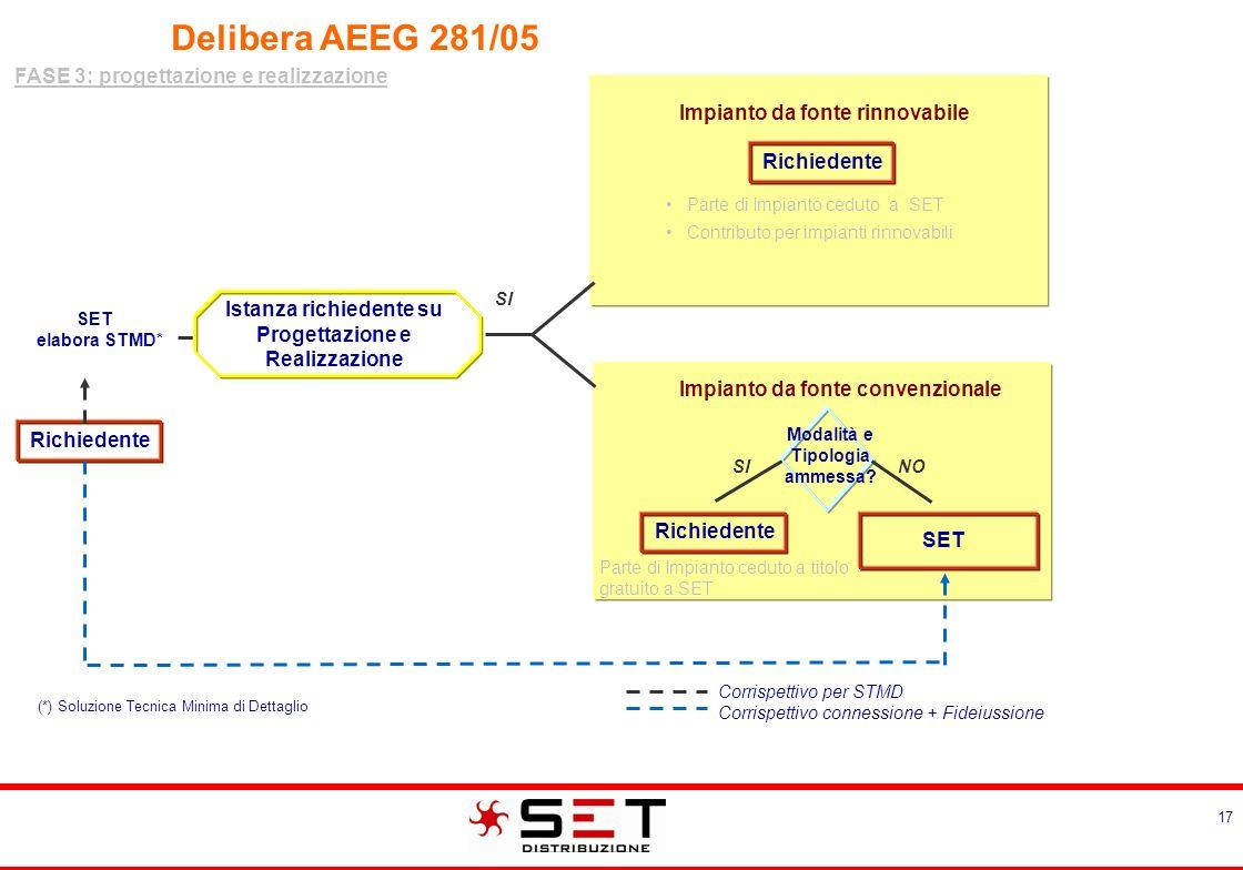 Delibera AEEG 281/05