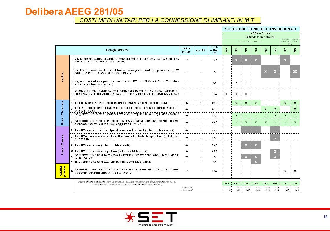 Delibera AEEG 281/05 Esempio di Modalità di connessione