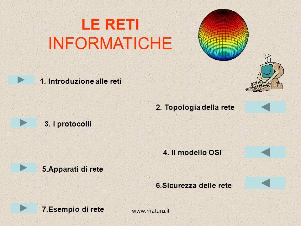 LE RETI INFORMATICHE 1. Introduzione alle reti 2. Topologia della rete