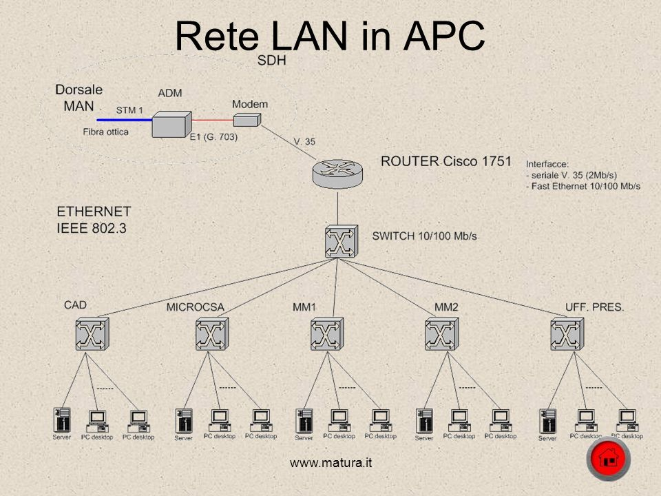 Rete LAN in APC www.matura.it