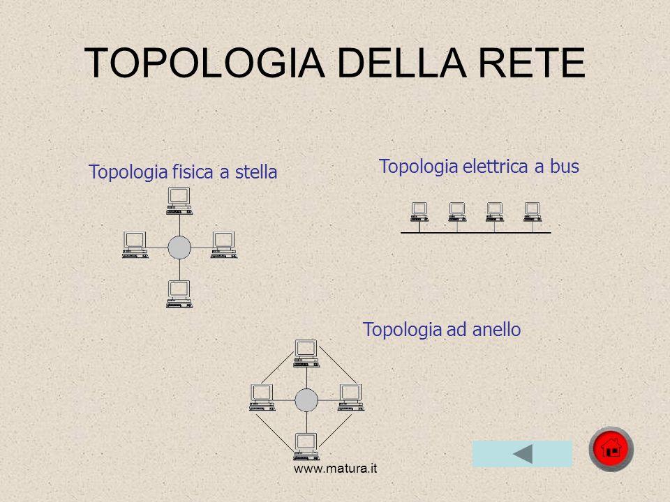 TOPOLOGIA DELLA RETE Topologia elettrica a bus