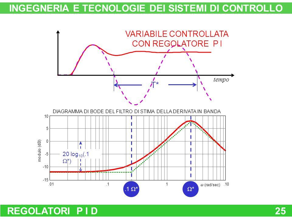 INGEGNERIA E TECNOLOGIE DEI SISTEMI DI CONTROLLO