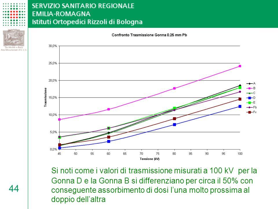 Si noti come i valori di trasmissione misurati a 100 kV per la Gonna D e la Gonna B si differenziano per circa il 50% con conseguente assorbimento di dosi l'una molto prossima al doppio dell'altra