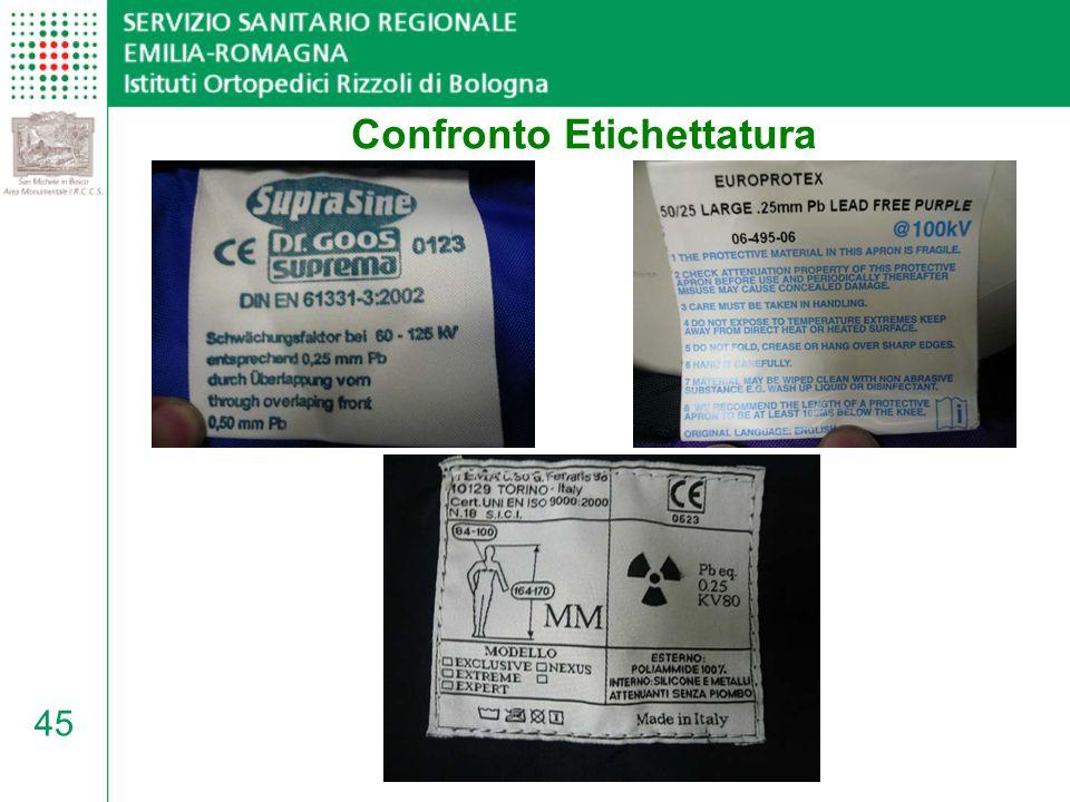 Confronto Etichettatura