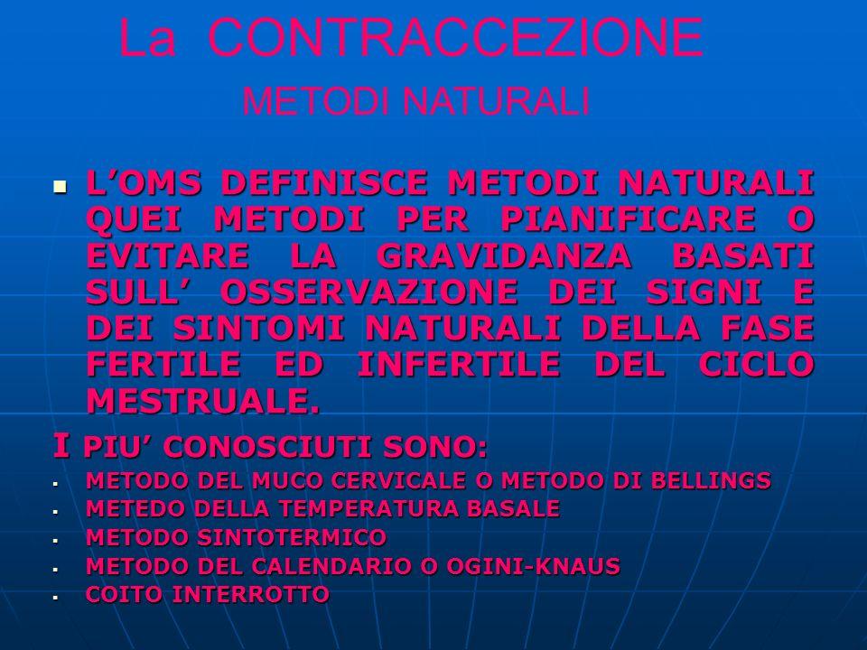 La CONTRACCEZIONE METODI NATURALI