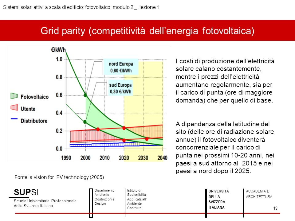Grid parity (competitività dell'energia fotovoltaica)