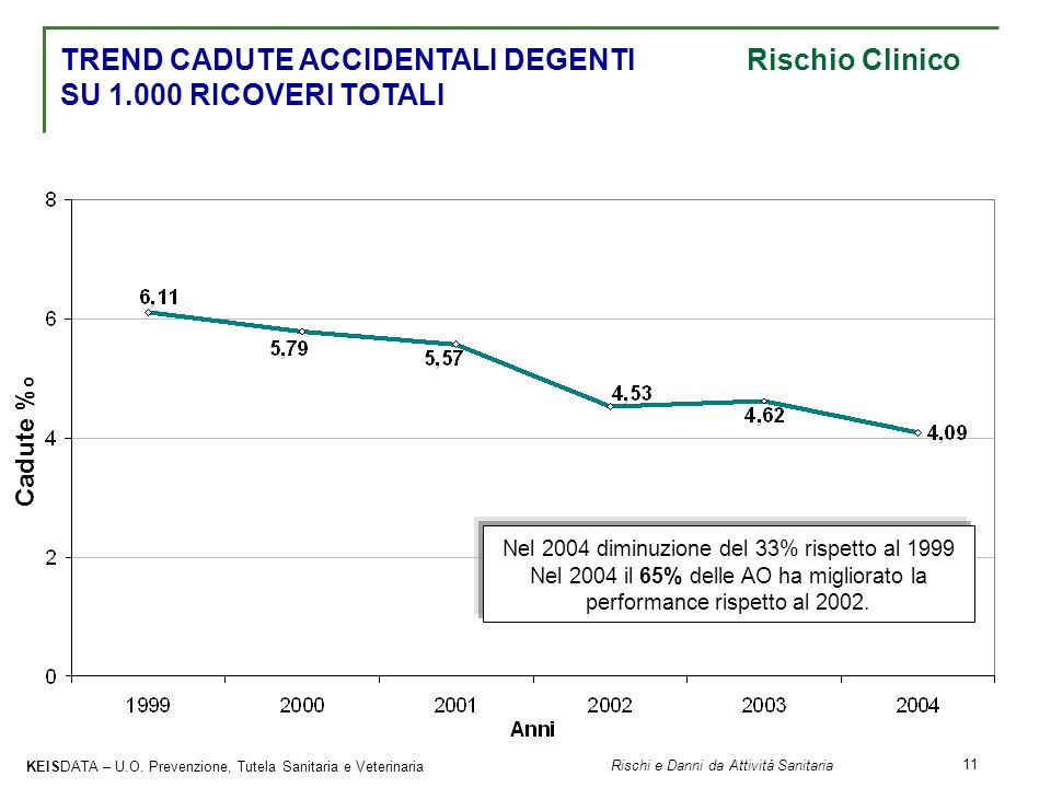 Nel 2004 diminuzione del 33% rispetto al 1999