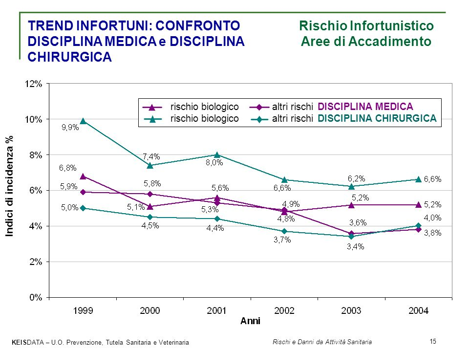 TREND INFORTUNI: CONFRONTO Rischio Infortunistico