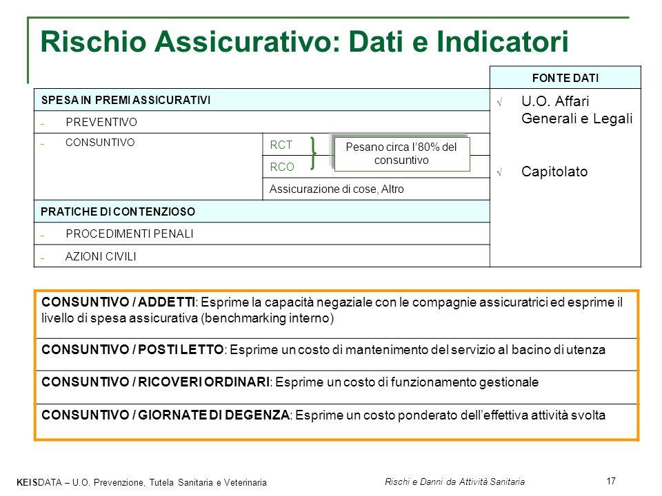 Rischio Assicurativo: Dati e Indicatori