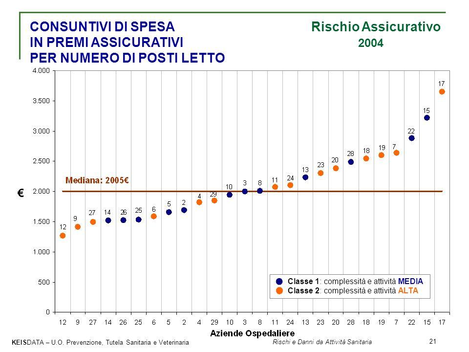 CONSUNTIVI DI SPESA Rischio Assicurativo IN PREMI ASSICURATIVI 2004