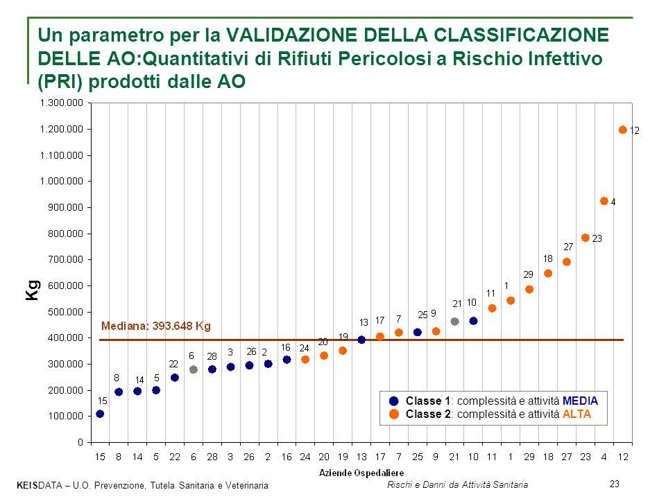 Un parametro per la VALIDAZIONE DELLA CLASSIFICAZIONE DELLE AO:Quantitativi di Rifiuti Pericolosi a Rischio Infettivo (PRI) prodotti dalle AO