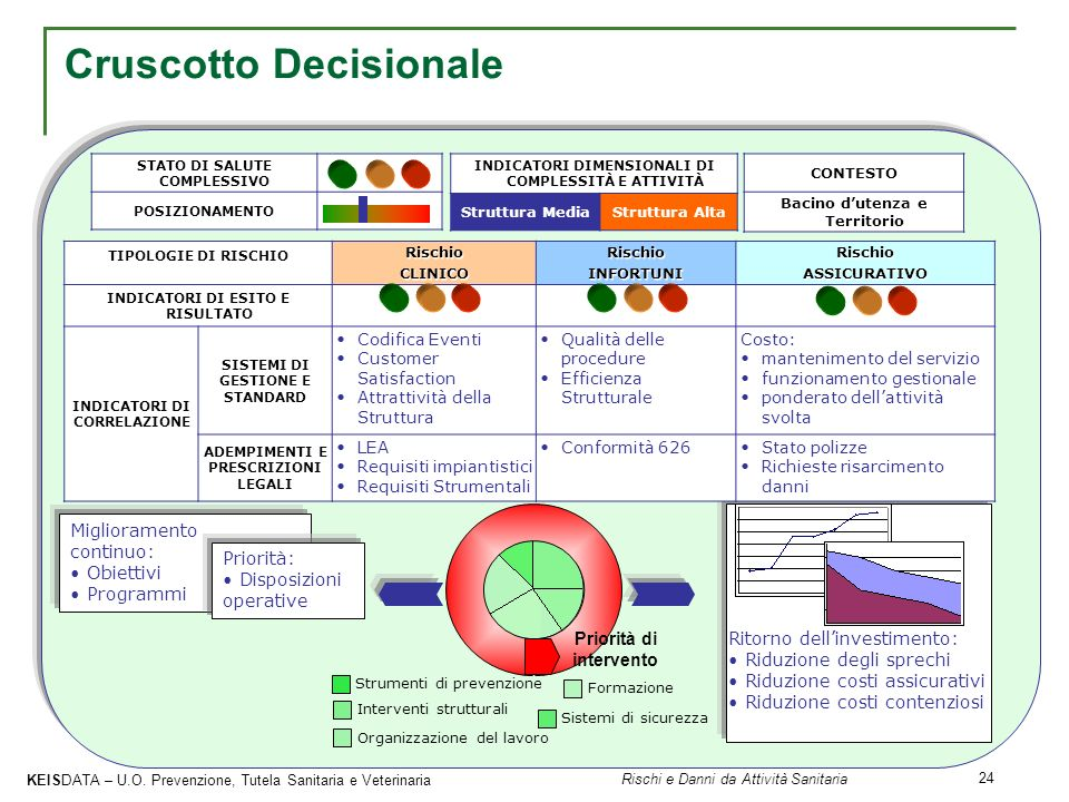 Cruscotto Decisionale