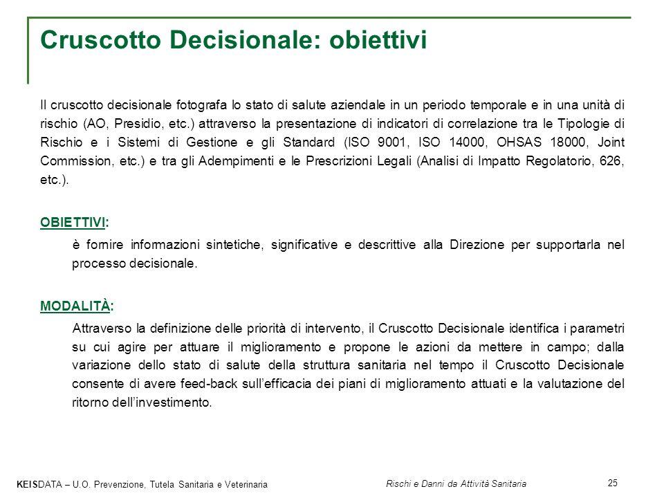 Cruscotto Decisionale: obiettivi